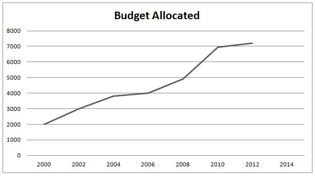Budget Allocations by ISRO