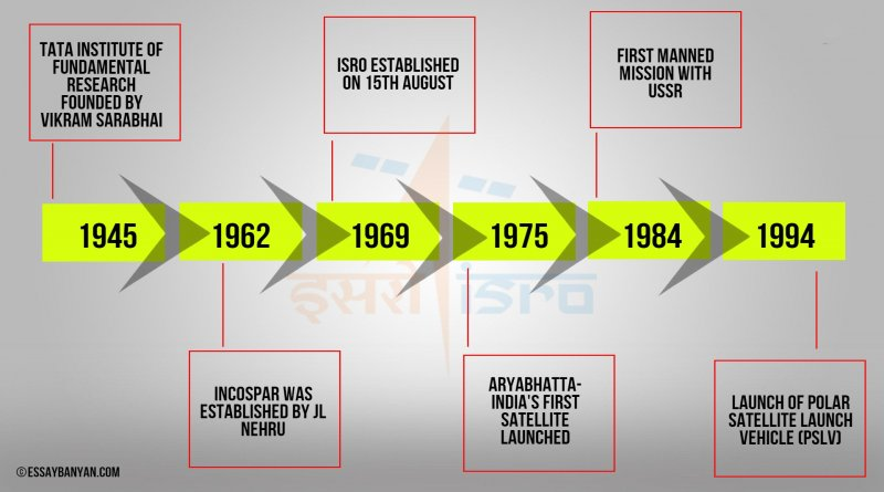 History of Indian Space Research Organization